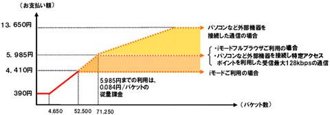Docomo-packet.jpg
